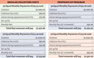 Unified Payment Program - City of Tukwila
