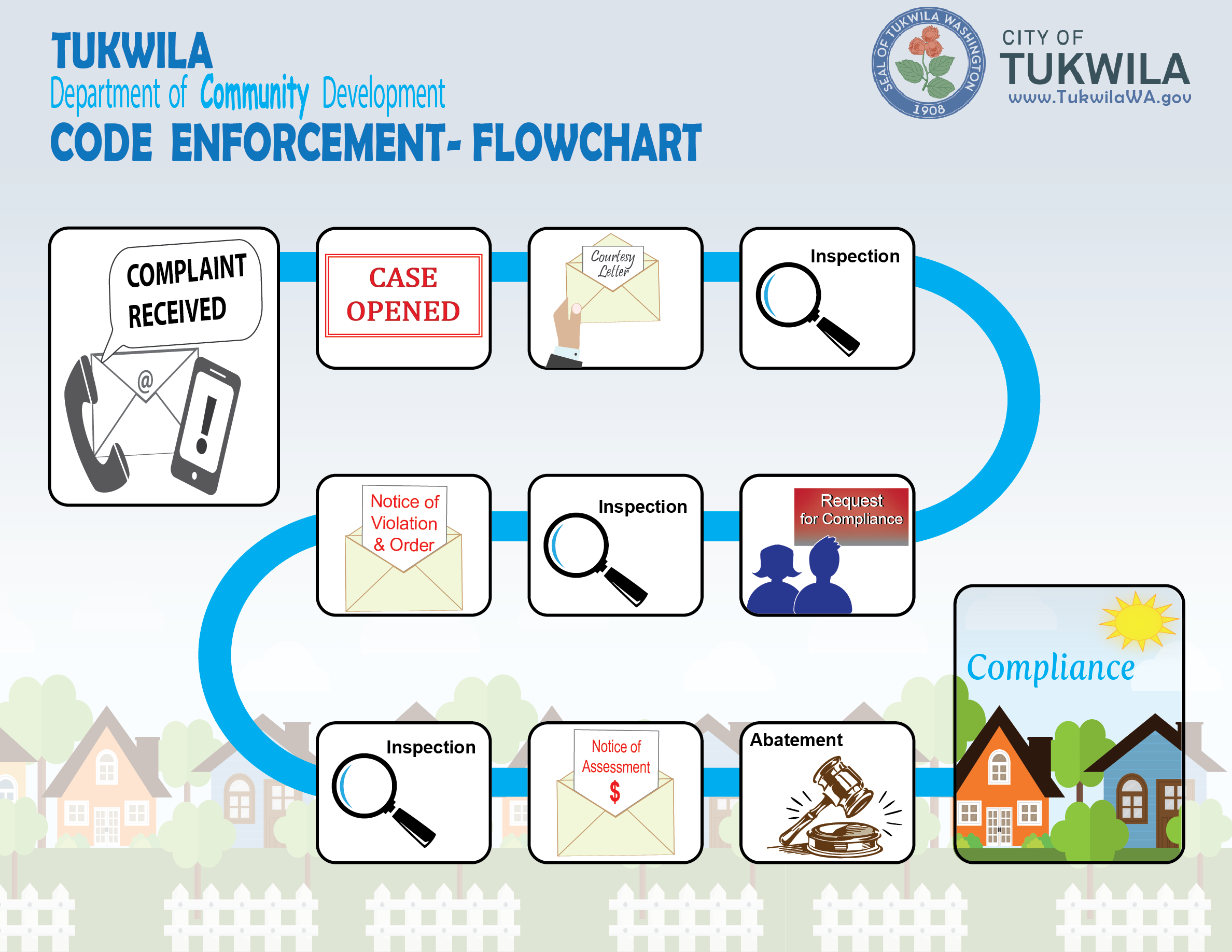Code Enforcement Flowchart. 1) Complaint Received. 2) A Case is Opened. 3) A Courtesy Letter Sent. 4) A Code Enforcement Officer Inspects the property. 5) A Request for Compliance is issued. 6) another Inspection. 7) A Notice of Violation and Order is issued. 8) Inspection to check compliance. 9) A Notice of Assessment is issued. 10) If the property is still in violation court ordered Abatement is required. 11) Final Stage: Compliance